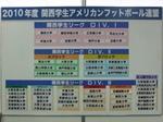 関西学生リーグのディビジョン構成